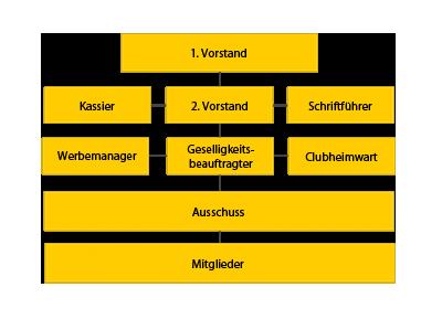 Vereinsstruktur